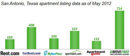 San Antonio listing comparison